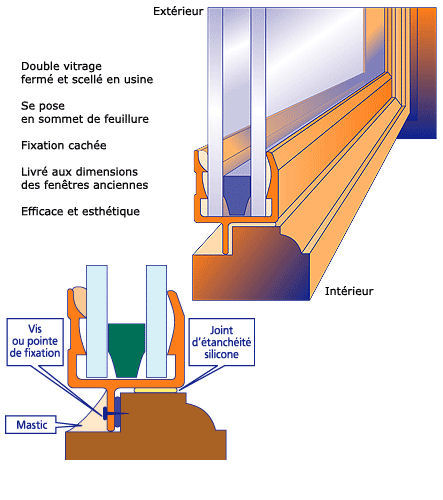 Prsentation survitrage double vitrage for Poser double vitrage sur ancienne fenetre